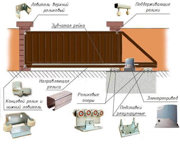 Как сделать электропривод для ворот своими руками