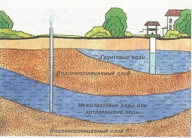 Как сделать канализацию если грунтовые воды близко к поверхности